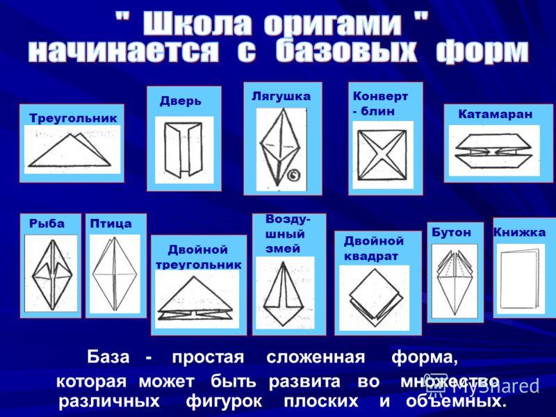 База - простая сложенная форма, которая может быть развита во множество различных фигурок плоских и объемных. Треугольник Рыба Дверь Конверт - блин Возду- шный змей Двойной квадрат Двойной треугольник Катамаран Птица БутонКнижка Лягушка