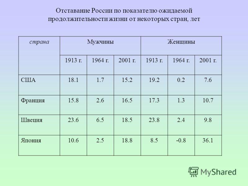 Отставание России по показателю ожидаемой продолжительности жизни от некоторых стран, лет странаМужчиныЖенщины 1913 г.1964 г.2001 г.1913 г.1964 г.2001 г. США18.11.715.219.20.27.6 Франция15.82.616.517.31.310.7 Швеция23.66.518.523.82.49.8 Япония10.62.5