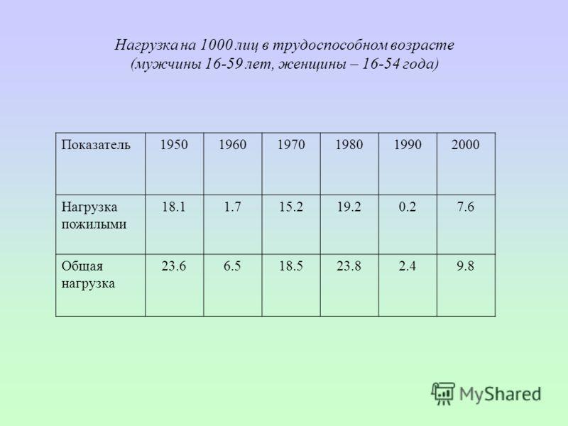 Нагрузка на 1000 лиц в трудоспособном возрасте (мужчины 16-59 лет, женщины – 16-54 года) Показатель195019601970198019902000 Нагрузка пожилыми 18.11.715.219.20.27.6 Общая нагрузка 23.66.518.523.82.49.8