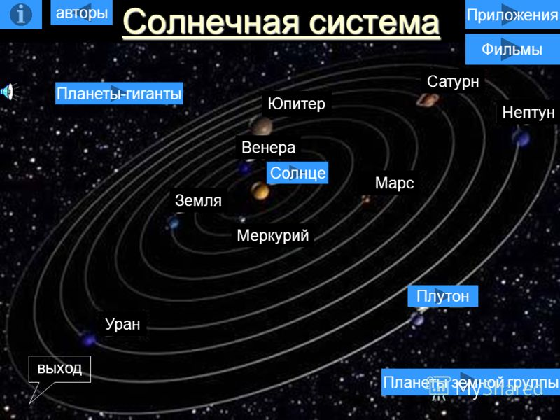 Солнечная система Солнечная система Уран Плутон Нептун Сатурн Марс Меркурий Солнце Земля Венера Юпитер Венера Уран Юпитер Сатурн Нептун Марс Земля Меркурий Планеты-гиганты Планеты земной группы Плутон Солнце Приложения авторы выход Фильмы