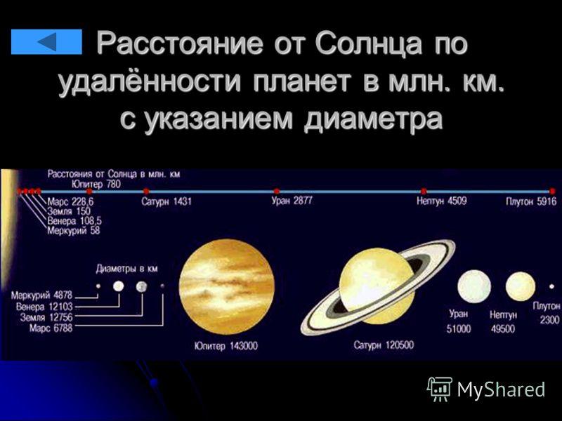 Расстояние от Солнца по удалённости планет в млн. км. с указанием диаметра