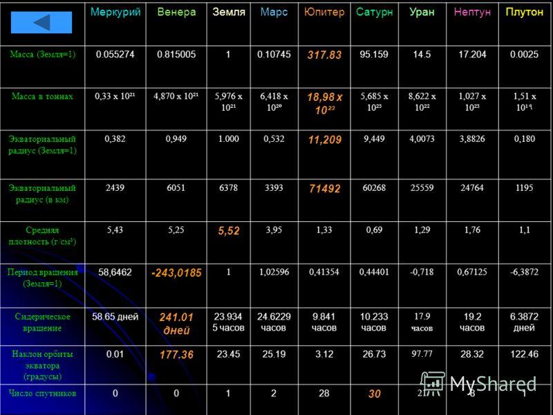 МеркурийВенераЗемляМарсЮпитерСатурнУранНептунПлутон Масса (Земля=1) 0.0552740.81500510.10745 317.83 95.15914.517.2040.0025 Масса в тоннах0,33 х 10²¹4,870 х 10²¹5,976 х 10²¹ 6,418 х 10²º 18,98 х 10²³ 5,685 х 10²³ 8,622 х 10²² 1,027 х 10²³ 1,51 х 10¹٩