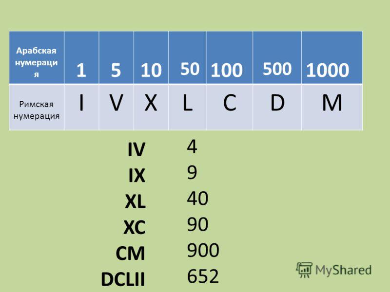 Арабская нумераци я 1510 50 100 500 1000 Римская нумерация IVXLCDM IV IX XL XC CM DCLII 4 9 40 90 900 652