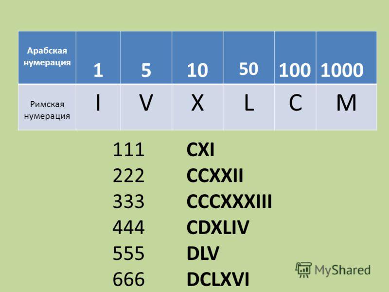 Арабская нумерация 1510 50 1001000 Римская нумерация IVXLCM 111 222 333 444 555 666 CXI CCXXII CCCXXXIII CDXLIV DLV DCLXVI