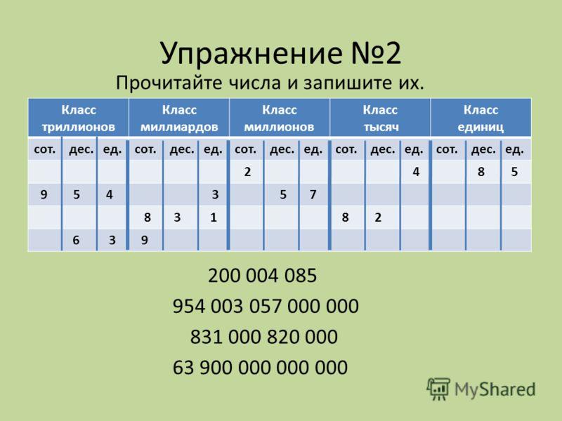 Упражнение 2 Класс триллионов Класс миллиардов Класс миллионов Класс тысяч Класс единиц сот. дес. ед. 2 4 8 5 9 5 4 3 5 7 8 3 1 8 2 6 3 9 Прочитайте числа и запишите их. 200 004 085 954 003 057 000 000 831 000 820 000 63 900 000 000 000