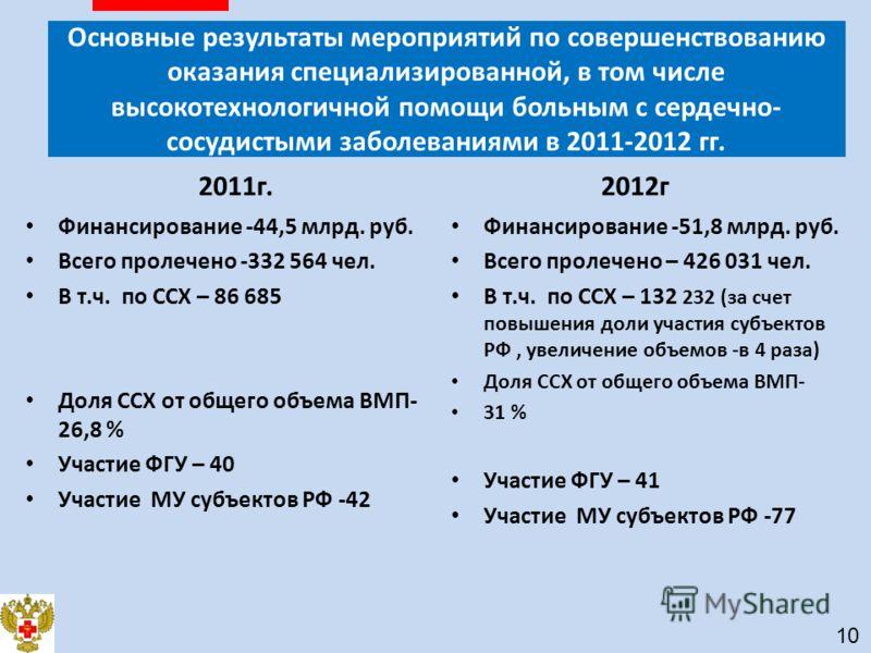 2011г. Финансирование -44,5 млрд. руб. Всего пролечено -332 564 чел. В т.ч. по ССХ – 86 685 Доля ССХ от общего объема ВМП- 26,8 % Участие ФГУ – 40 Участие МУ субъектов РФ -42 2012г Финансирование -51,8 млрд. руб. Всего пролечено – 426 031 чел. В т.ч.
