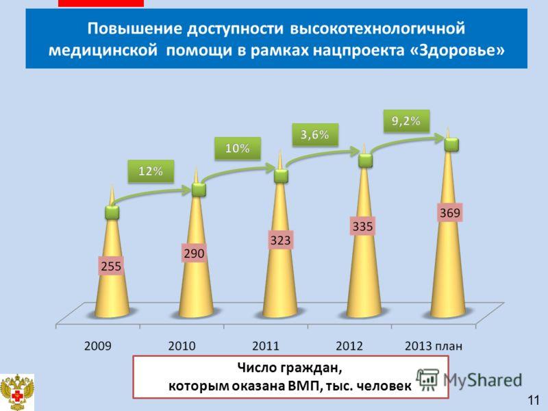 Число граждан, которым оказана ВМП, тыс. человек Повышение доступности высокотехнологичной медицинской помощи в рамках нацпроекта «Здоровье» 11