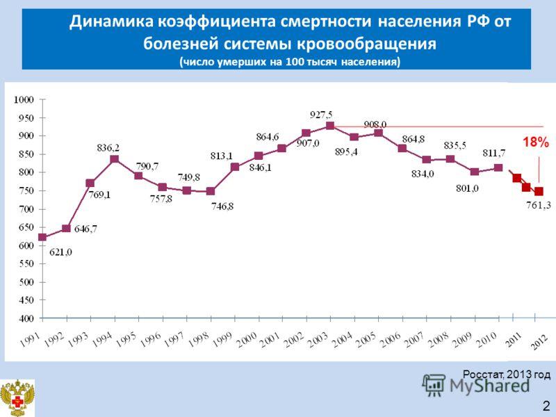 761,3 2011 Росстат, 2013 год 18% 2012 Динамика коэффициента смертности населения РФ от болезней системы кровообращения (число умерших на 100 тысяч населения) 2