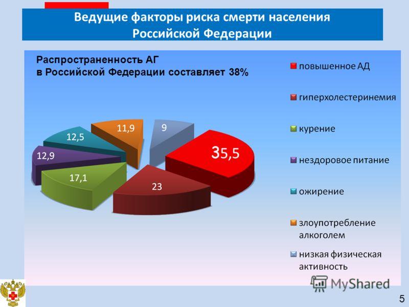Ведущие факторы риска смерти населения Российской Федерации Распространенность АГ в Российской Федерации составляет 38% 5