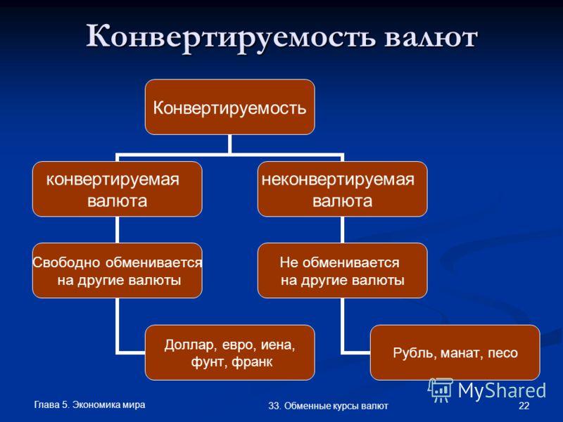 Глава 5. Экономика мира 22 33. Обменные курсы валют Конвертируемость валют Конвертируемость конвертируемая валюта Свободно обменивается на другие валюты Доллар, евро, иена, фунт, франк неконвертируемая валюта Не обменивается на другие валюты Рубль, м