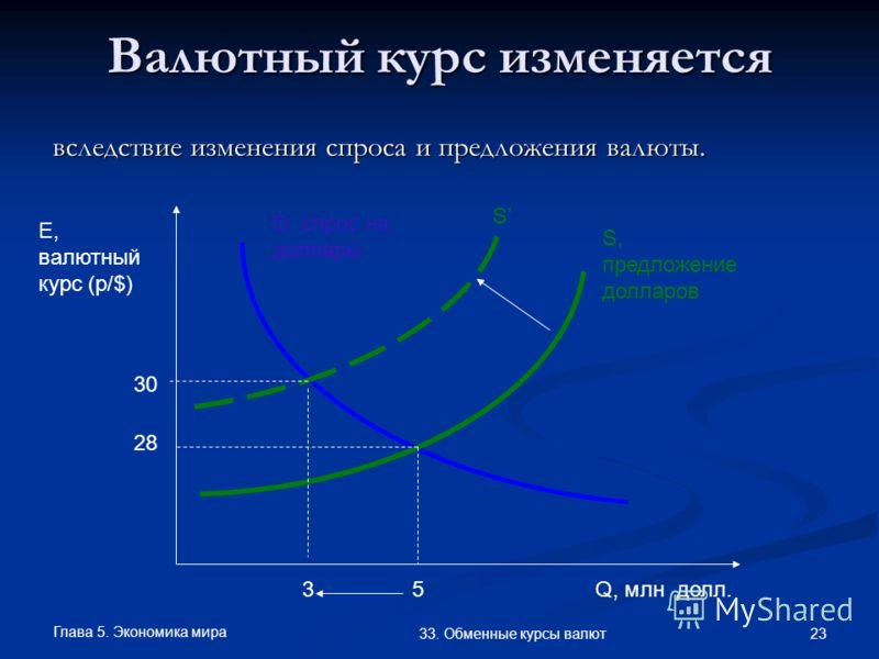Глава 5. Экономика мира 23 33. Обменные курсы валют Валютный курс изменяется вследствие изменения спроса и предложения валюты. Q, млн долл. E, валютный курс (р/$) S, предложение долларов D, спрос на доллары 28 5 S 3 30