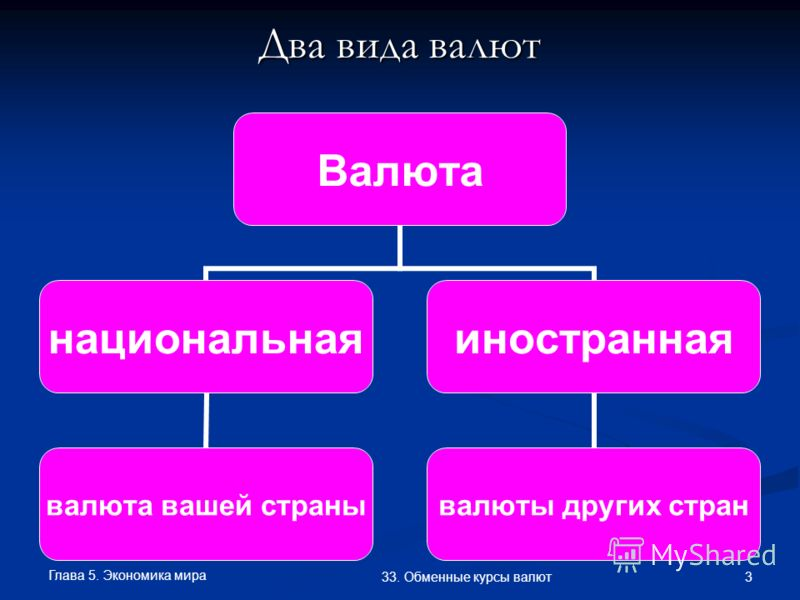 Глава 5. Экономика мира 3 33. Обменные курсы валют Два вида валют Валюта национальная валюта вашей страны иностранная валюты других стран