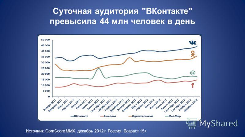 Суточная аудитория ВКонтакте превысила 44 млн человек в день Источник: ComScore MMX, декабрь 2012 г. Россия. Возраст 15+