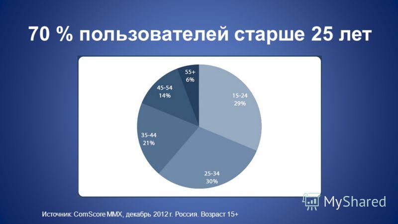 70 % пользователей старше 25 лет Источник: ComScore MMX, декабрь 2012 г. Россия. Возраст 15+