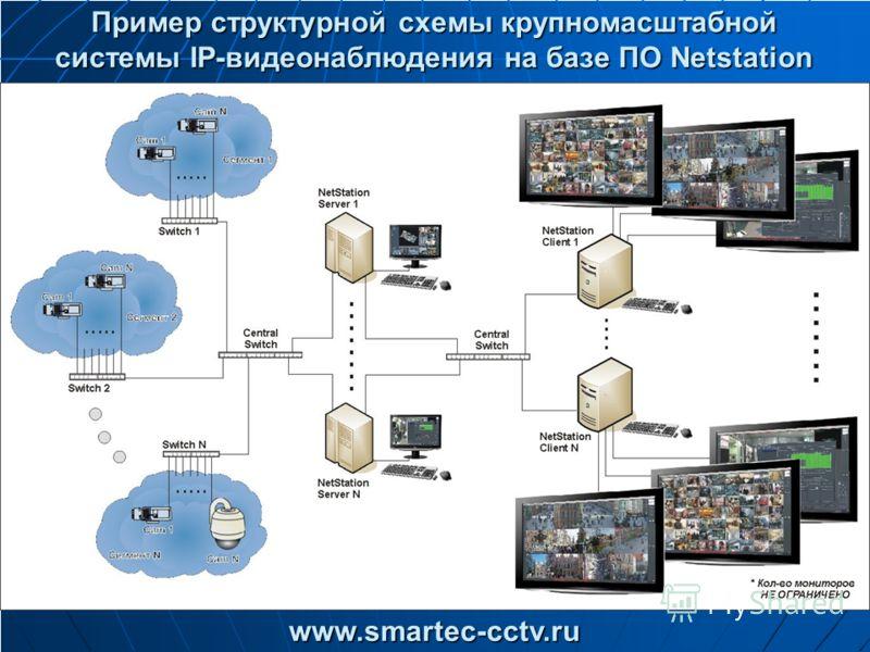 Пример структурной схемы крупномасштабной системы IP-видеонаблюдения на базе ПО Netstation www.smartec-cctv.ru