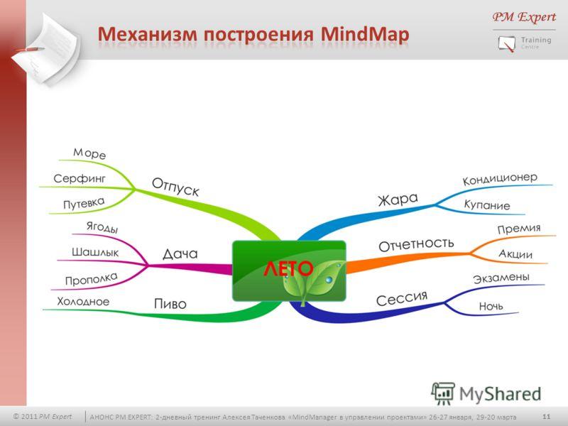11 © 2011 PM Expert АНОНС PM EXPERT: 2-дневный тренинг Алексея Таченкова «MindManager в управлении проектами» 26-27 января, 29-20 марта