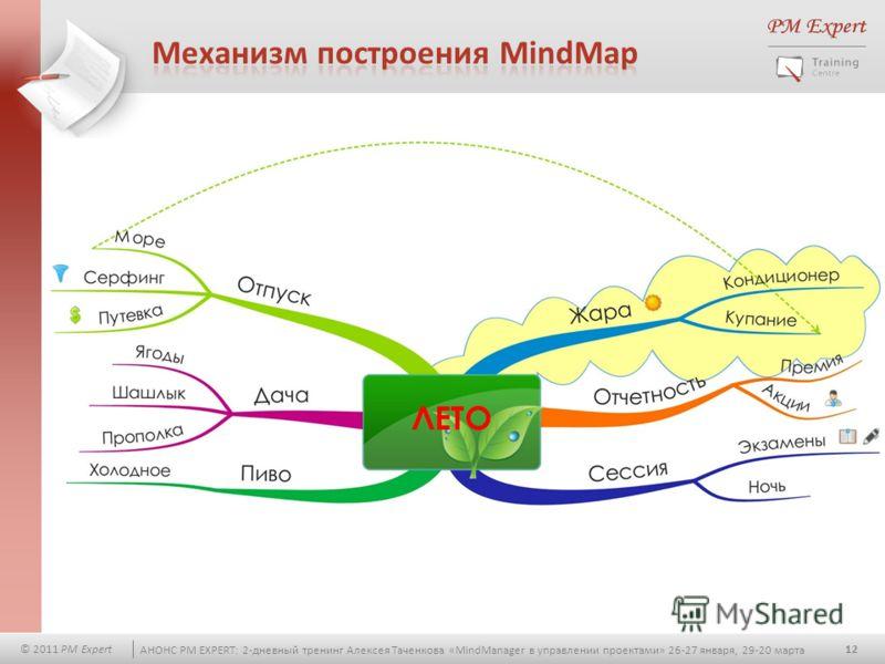12 © 2011 PM Expert АНОНС PM EXPERT: 2-дневный тренинг Алексея Таченкова «MindManager в управлении проектами» 26-27 января, 29-20 марта