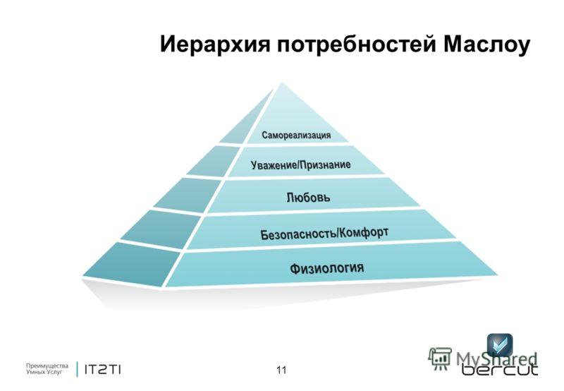 11 Иерархия потребностей Маслоу