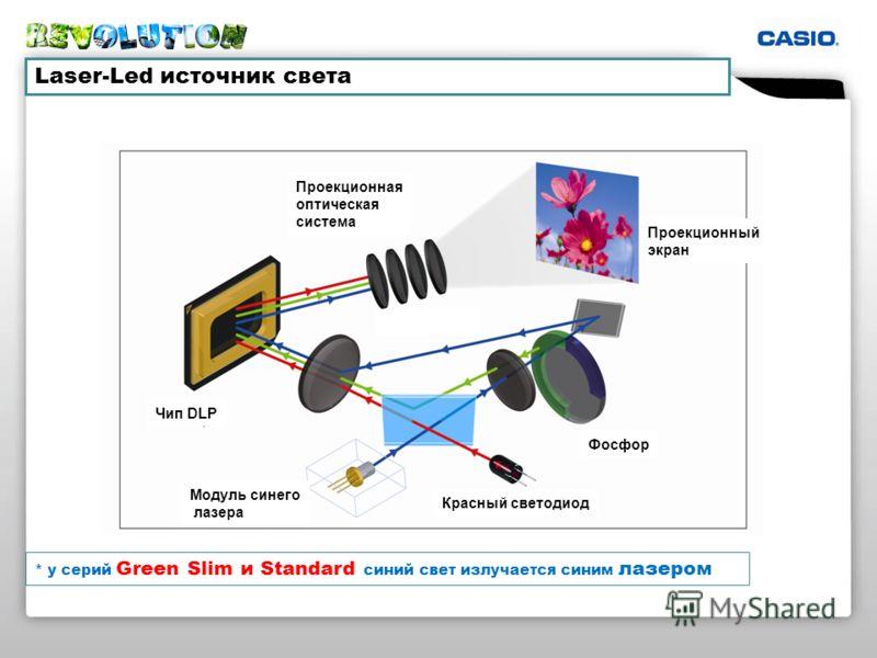 Конденсорные линзы Чип DLP Проекционный экран Модуль синего лазера Проекционная оптическая система Красный светодиод Фосфор Laser-Led источник света * у серий Green Slim и Standard синий свет излучается синим лазером