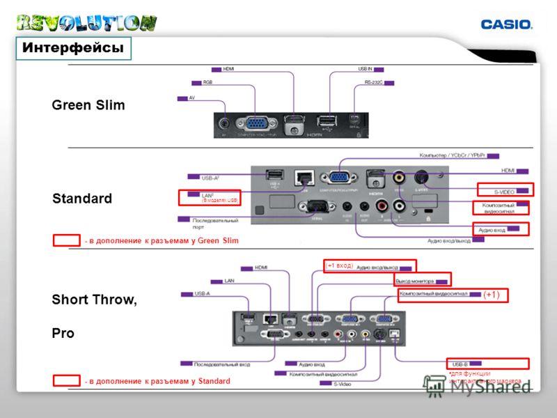 (+1) (В моделях USB) (+1 вход) Интерфейсы Green Slim Standard Short Throw, Pro - в дополнение к разъемам у Green Slim - в дополнение к разъемам у Standard для функции интерактивного маркера