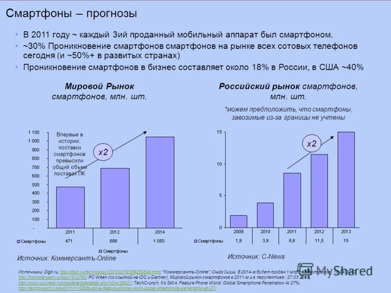 Смартфоны – прогнозы Мировой Рынок смартфонов, млн. шт. Российский рынок смартфонов, млн. шт. *можем предположить, что смартфоны, завозимые из-за границы не учтены x2x2 Впервые в истории, поставки смартфонов превысили общий объем поставок ПК x2x2 В 2