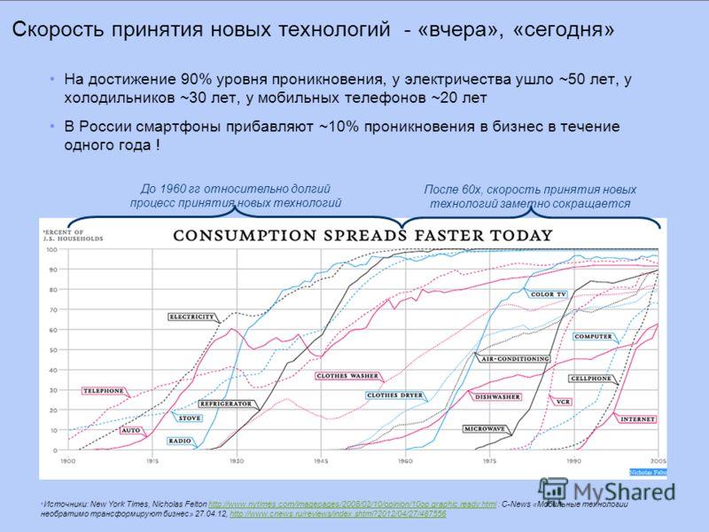 Скорость принятия новых технологий - «вчера», «сегодня» На достижение 90% уровня проникновения, у электричества ушло ~50 лет, у холодильников ~30 лет, у мобильных телефонов ~20 лет В России смартфоны прибавляют ~10% проникновения в бизнес в течение о