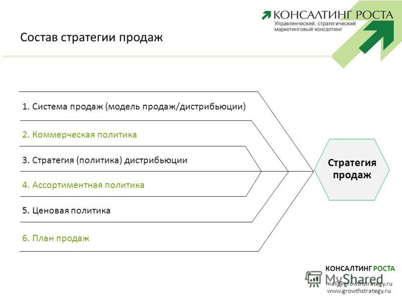 КОНСАЛТИНГ РОСТА mail@growthstrategy.ru www.growthstrategy.ru Состав стратегии продаж 1. Система продаж (модель продаж/дистрибьюции) 2. Коммерческая политика 3. Стратегия (политика) дистрибьюции 4. Ассортиментная политика 5. Ценовая политика 6. План