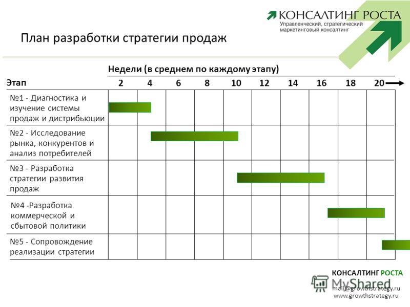 КОНСАЛТИНГ РОСТА mail@growthstrategy.ru www.growthstrategy.ru План разработки стратегии продаж Недели (в среднем по каждому этапу) 2468101214161820 Этап 1 - Диагностика и изучение системы продаж и дистрибьюции 2 - Исследование рынка, конкурентов и ан