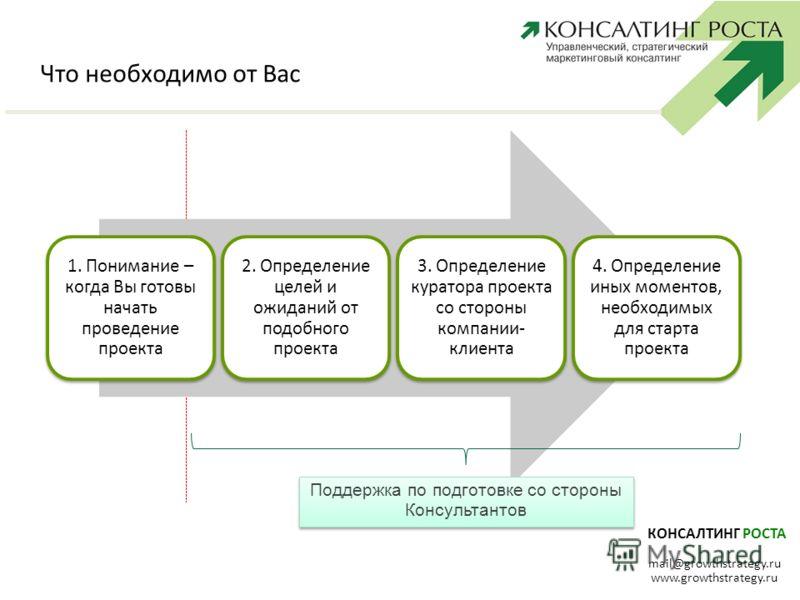 КОНСАЛТИНГ РОСТА mail@growthstrategy.ru www.growthstrategy.ru Что необходимо от Вас 1. Понимание – когда Вы готовы начать проведение проекта 2. Определение целей и ожиданий от подобного проекта 3. Определение куратора проекта со стороны компании- кли