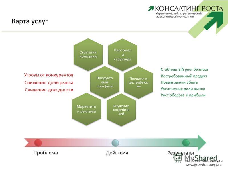 КОНСАЛТИНГ РОСТА mail@growthstrategy.ru www.growthstrategy.ru Карта услуг