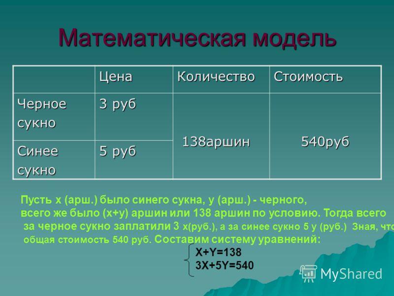 Математическая модель ЦенаКоличествоСтоимость Черноесукно 3 руб 138аршин 138аршин540руб Синеесукно 5 руб Пусть х (арш.) было синего сукна, у (арш.) - черного, всего же было (х+у) аршин или 138 аршин по условию. Тогда всего за черное сукно заплатили 3