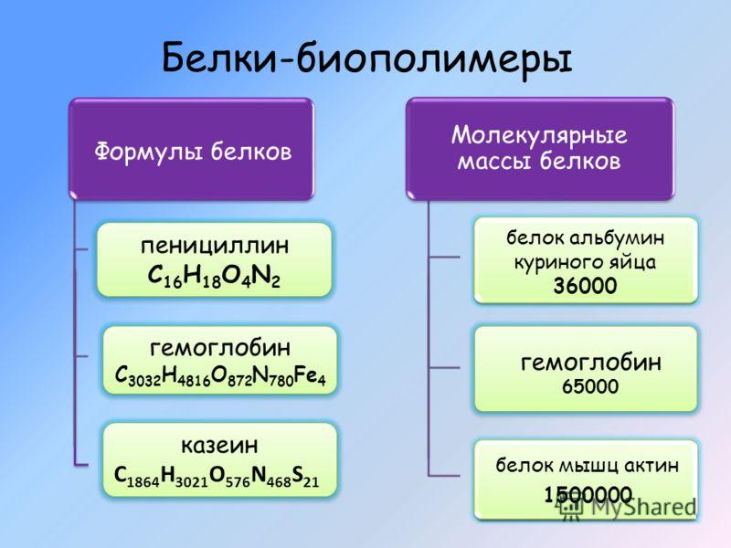 Белки-биополимеры пенициллин С 16 Н 18 О 4 N 2 гемоглобин С 3032 Н 4816 О 872 N 780 Fe 4 казеин С 1864 H 3021 O 576 N 468 S 21 казеин С 1864 H 3021 O 576 N 468 S 21 Формулы белков гемоглобин 65000 Молекулярные массы белков