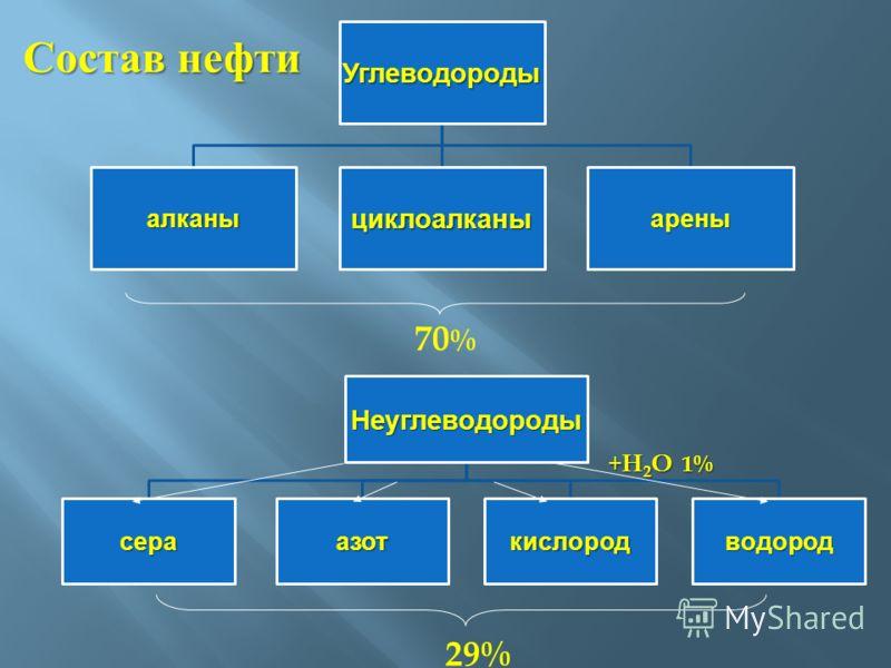 Состав нефти 70 % + H 2 O 1% 29%