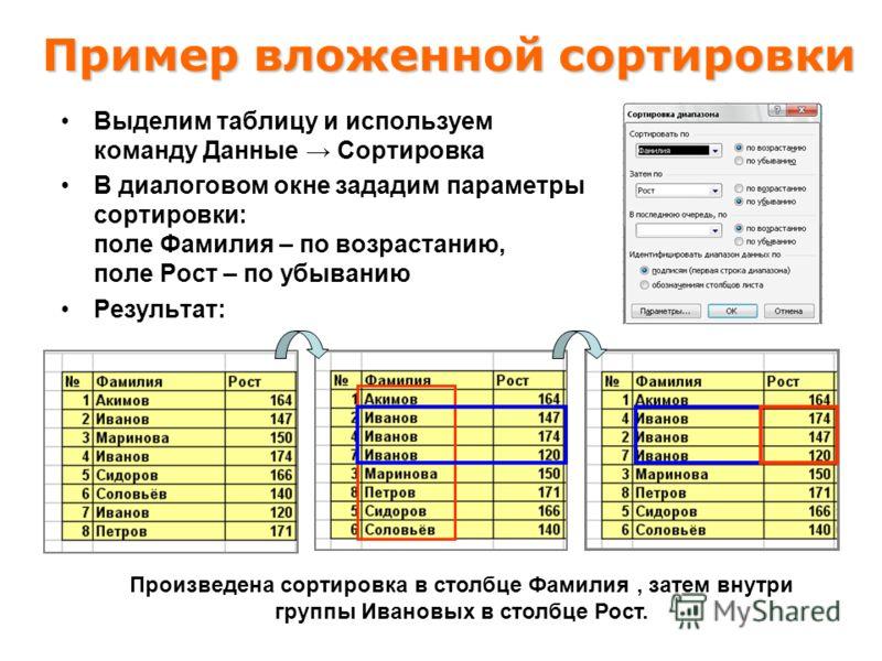 Пример вложенной сортировки Выделим таблицу и используем команду Данные Сортировка В диалоговом окне зададим параметры сортировки: поле Фамилия – по возрастанию, поле Рост – по убыванию Результат: Произведена сортировка в столбце Фамилия, затем внутр