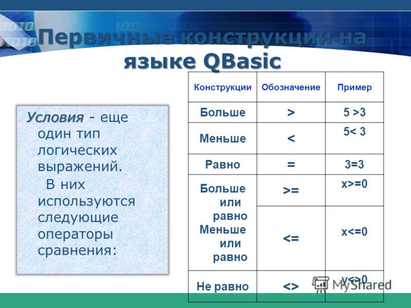 Первичные конструкции на языке QBasic КонструкцииОбозначениеПример Больше > 5 >3 Меньше < 5< 3 Равно = 3=3 Больше или равно Меньше или равно >= x>=0