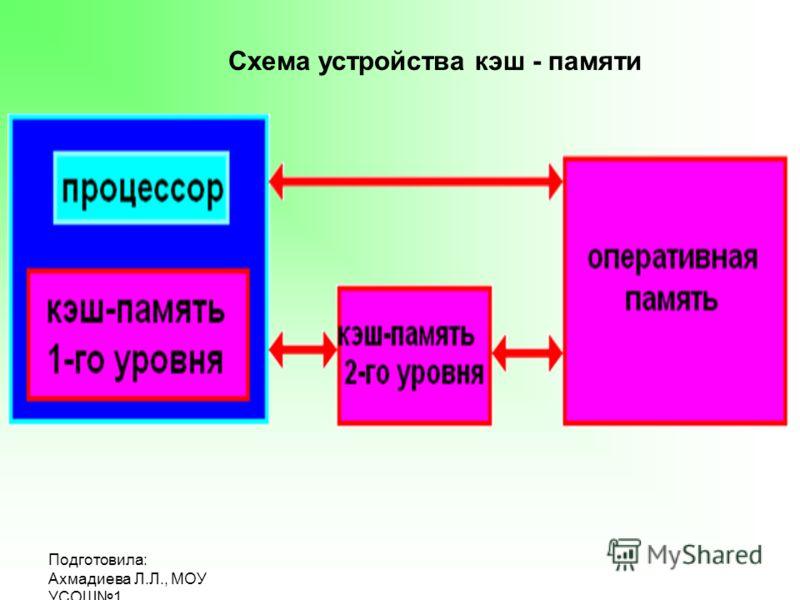 УСОШ1 Схема устройства кэш
