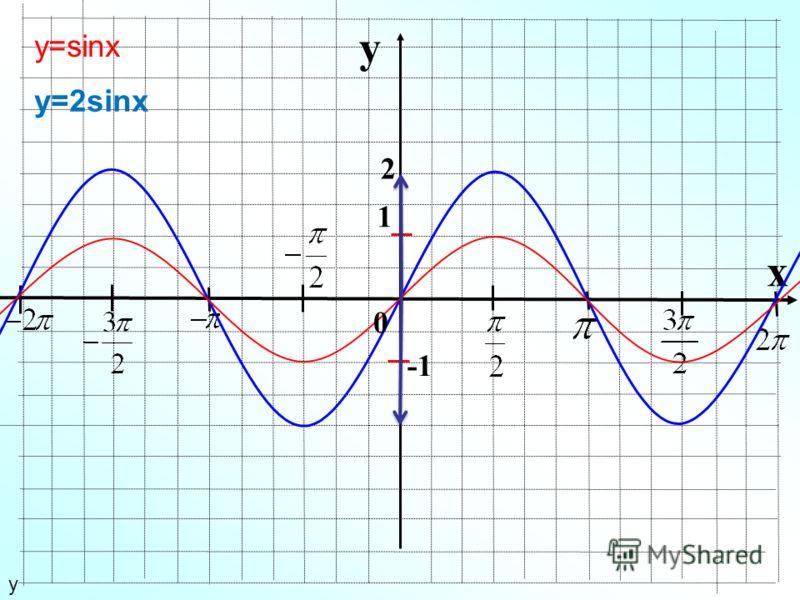 y x 1 у 2 y=2sinx у=sinx 0