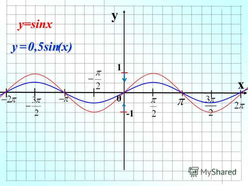 y x 1 0,5sin (х) (х)y у=sinx 0