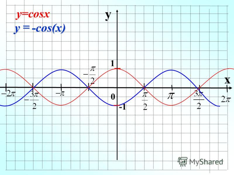 y x 1 -cos(x) y у=cosx 0