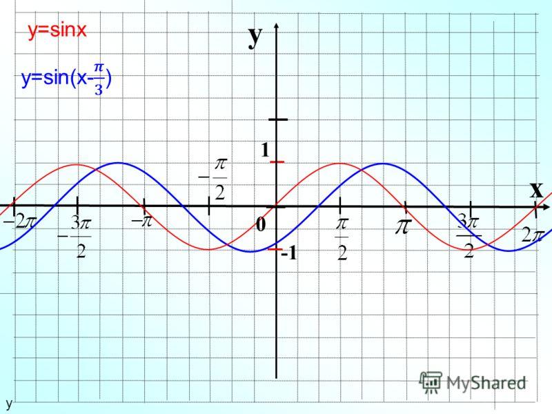 y x 1 у у=sinx 0