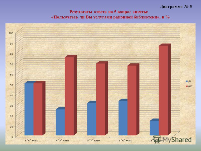 Диаграмма 5 Результаты ответа на 5 вопрос анкеты: «Пользуетесь ли Вы услугами районной библиотеки», в %