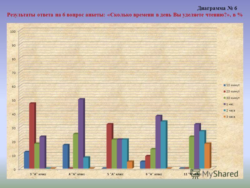 Диаграмма 6 Результаты ответа на 6 вопрос анкеты: «Сколько времени в день Вы уделяете чтению?», в %