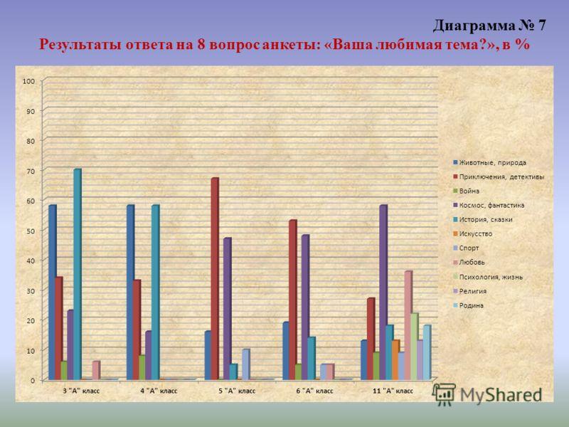 Диаграмма 7 Результаты ответа на 8 вопрос анкеты: «Ваша любимая тема?», в %