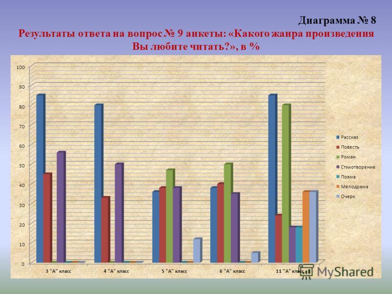 Диаграмма 8 Результаты ответа на вопрос 9 анкеты: «Какого жанра произведения Вы любите читать?», в %