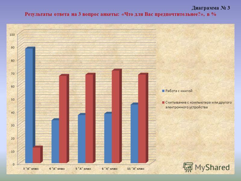 Диаграмма 3 Результаты ответа на 3 вопрос анкеты: «Что для Вас предпочтительнее?», в %