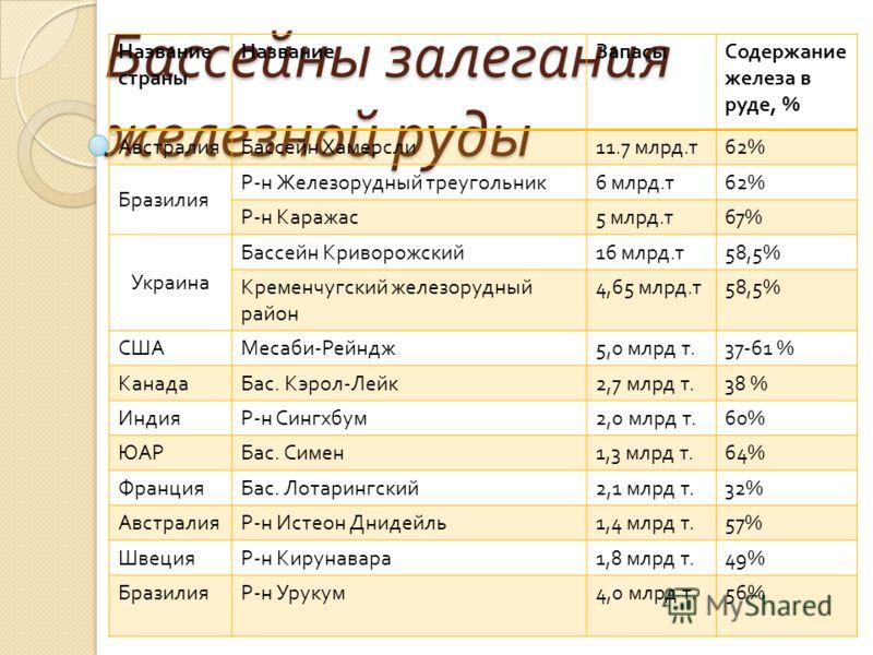 Бассейны залегания железной руды Название страны НазваниеЗапасыСодержание железа в руде, % АвстралияБассейн Хамерсли 11.7 млрд. т 62% Бразилия Р - н Железорудный треугольник 6 млрд. т 62% Р - н Каражас 5 млрд. т 67% Украина Бассейн Криворожский 16 мл