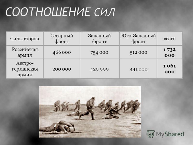 Силы сторон Северный фронт Юго-Западный фронт всего Западный фронт Российская армия Австро- германская армия 200 000 466 000754 000 420 000441 000 512 000 1 732 000 1 061 000