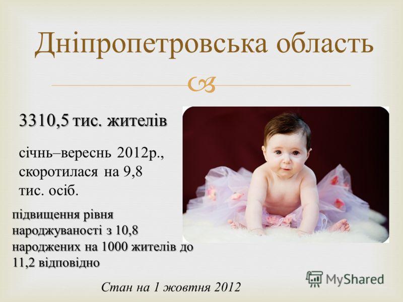 Дніпропетровська область Стан на 1 жовтня 2012 3310,5 тис. жителів січнь – вереснь 2012 р., скоротилася на 9,8 тис. осіб. підвищення рівня народжуваності з 10,8 народжених на 1000 жителів до 11,2 відповідно