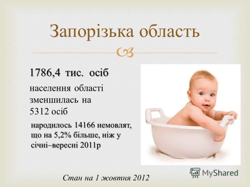 Запорізька область Стан на 1 жовтня 2012 1786,4 тис. осіб населення області зменшилась на 5312 осіб народилось 14166 немовлят, що на 5,2% більше, ніж у січні – вересні 2011 р