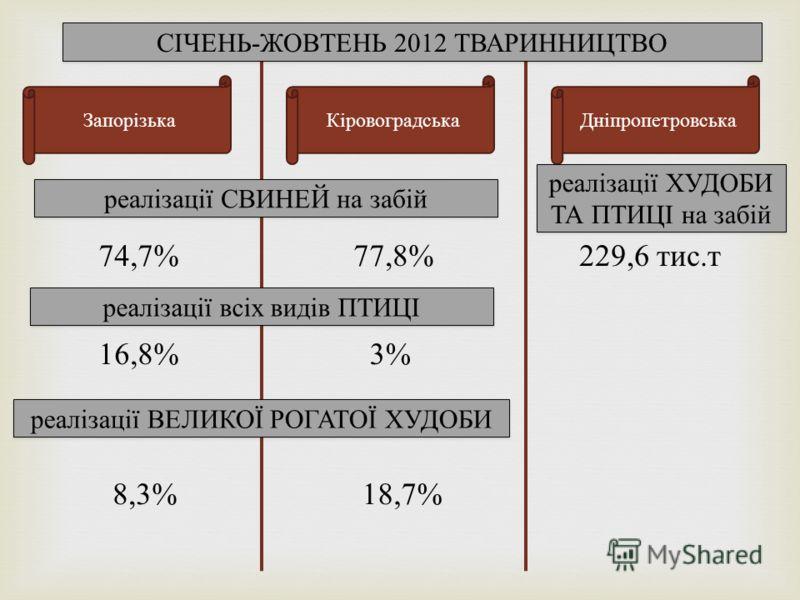Запорізька Дніпропетровська Кіровоградська СІЧЕНЬ-ЖОВТЕНЬ 2012 ТВАРИННИЦТВО реалізації СВИНЕЙ на забій 77,8%74,7%229,6 тис. т реалізації ХУДОБИ ТА ПТИЦІ на забій реалізації ВЕЛИКОЇ РОГАТОЇ ХУДОБИ 16,8%3% реалізації всіх видів ПТИЦІ 18,7%8,3%